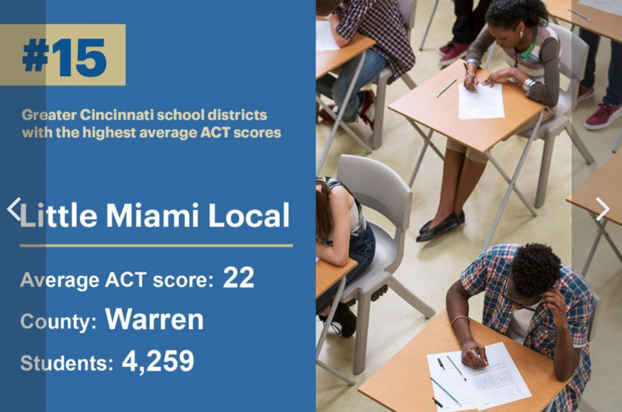 photo of ACT ranking